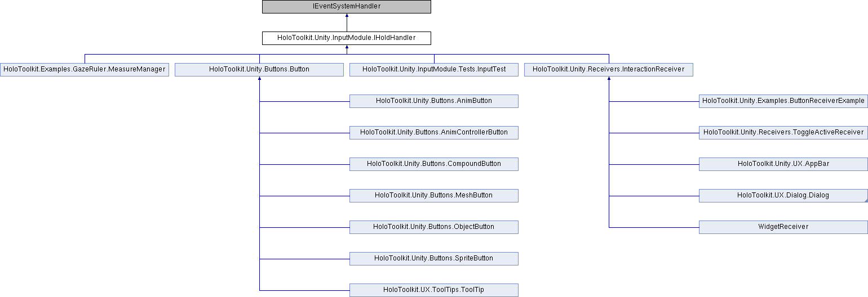 AR Design: HoloToolkit Unity InputModule IHoldHandler